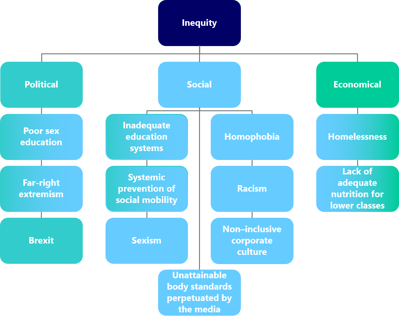 A diagram showing all the issues I want to tackle as I attempt to find my purpose. The diagram starts with inequity, before splitting issues out under the buckets: politics, society, and economy.